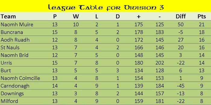 Gaa division three league table donegal daily for League 3 table